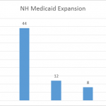 Graph of the NH Medicaid Expansion Novus Public Affairs Survey
