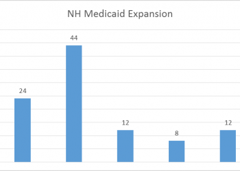 Graph of the NH Medicaid Expansion Novus Public Affairs Survey